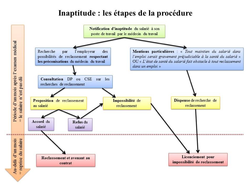 Schéma inaptitude des étapes de la procédure